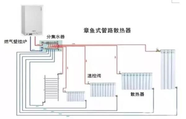 是采暖系统的热源中心,能满足多居室的采暖需求,同时能够提供大流量恒温生活热水,供家庭沐浴、厨房等场所使用。分集水器主要是将壁挂炉产生的热水分配到各采暖房间的散热器,并且将各房间经散热器散热后的采暖水收集到壁挂炉再次进行加热。散热器采用钢制板式暖气片,利用散热器内供暖热水的循环流动,通过对流的方式将房间加热,达到人体舒适的温度。  散热器章鱼式走管方式 章鱼式散热器采暖的供水方式是通过分集水器把每一路散热器连接起来,所有散热器的管道都是从分集水器分出去,就像章鱼的爪子一样,所以叫章鱼式散热器走管。 章鱼式走